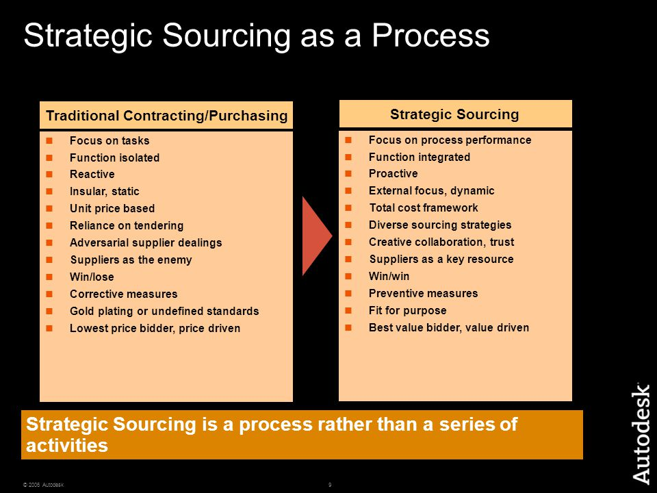 9© 2006 Autodesk Strategic Sourcing is a process rather than a series of activities Focus on tasks Function isolated Reactive Insular, static Unit pri