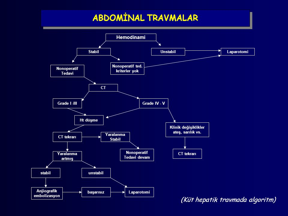 ABDOMİNAL TRAVMALAR Hemodinami Stabil Nonoperatif Tedavi Grade I -III UnstabilLaparotomi Nonoperatif ted. kriterler yok CT Grade IV - V Ht düşme CT te