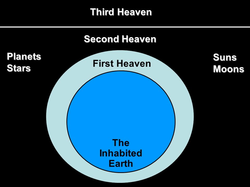 Third Heaven First Heaven The Inhabited Earth Planets Stars Suns Moons Second Heaven
