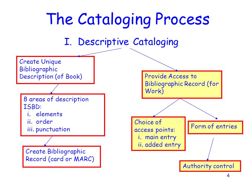 4 The Cataloging Process I. Descriptive Cataloging Create Unique Bibliographic Description (of Book) Provide Access to Bibliographic Record (for Work)