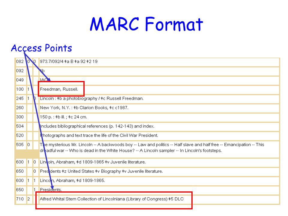 6 MARC Format Access Points