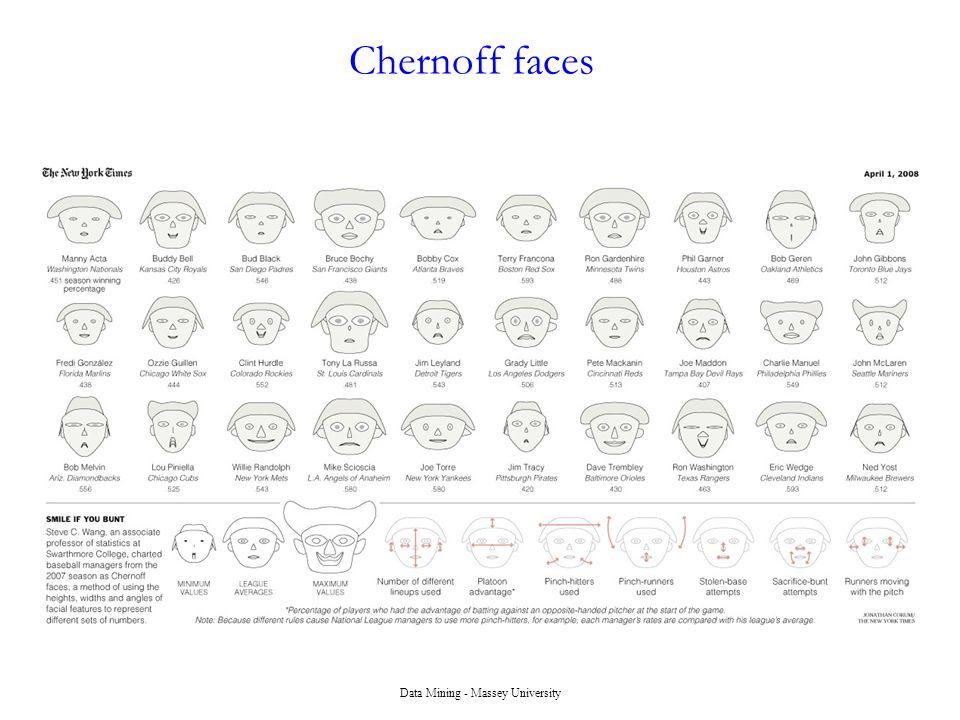 Data Mining - Massey University Chernoff faces