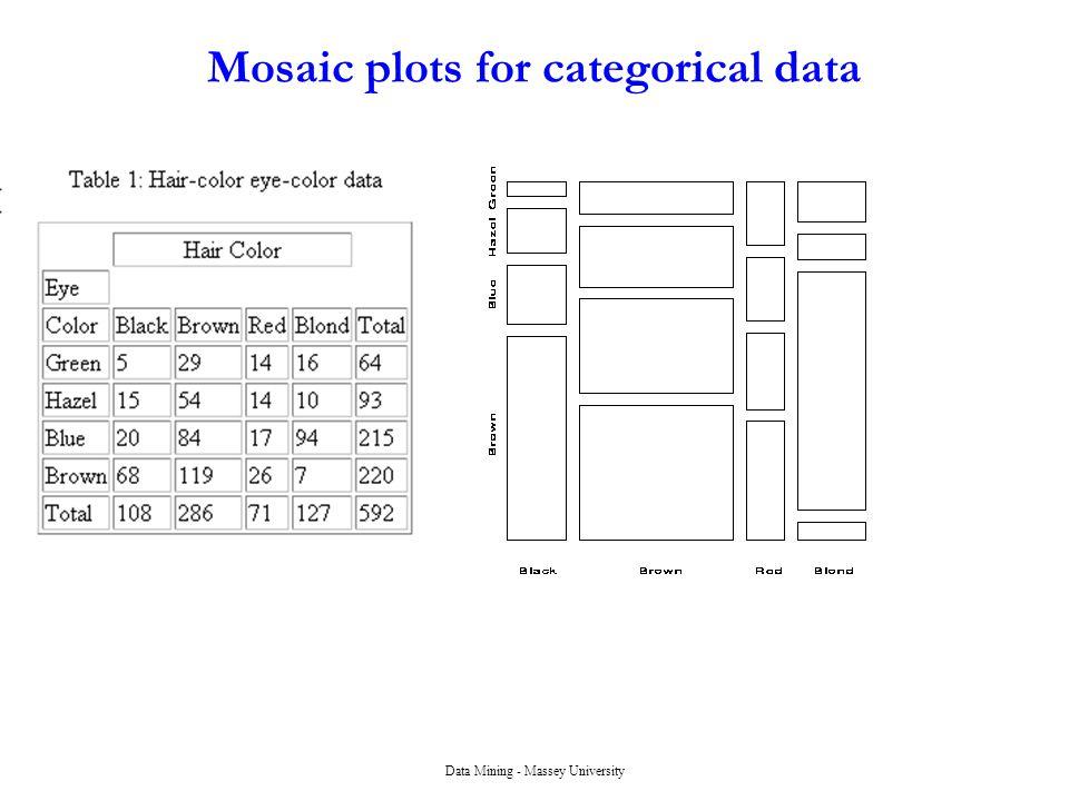 Data Mining - Massey University Mosaic plots for categorical data