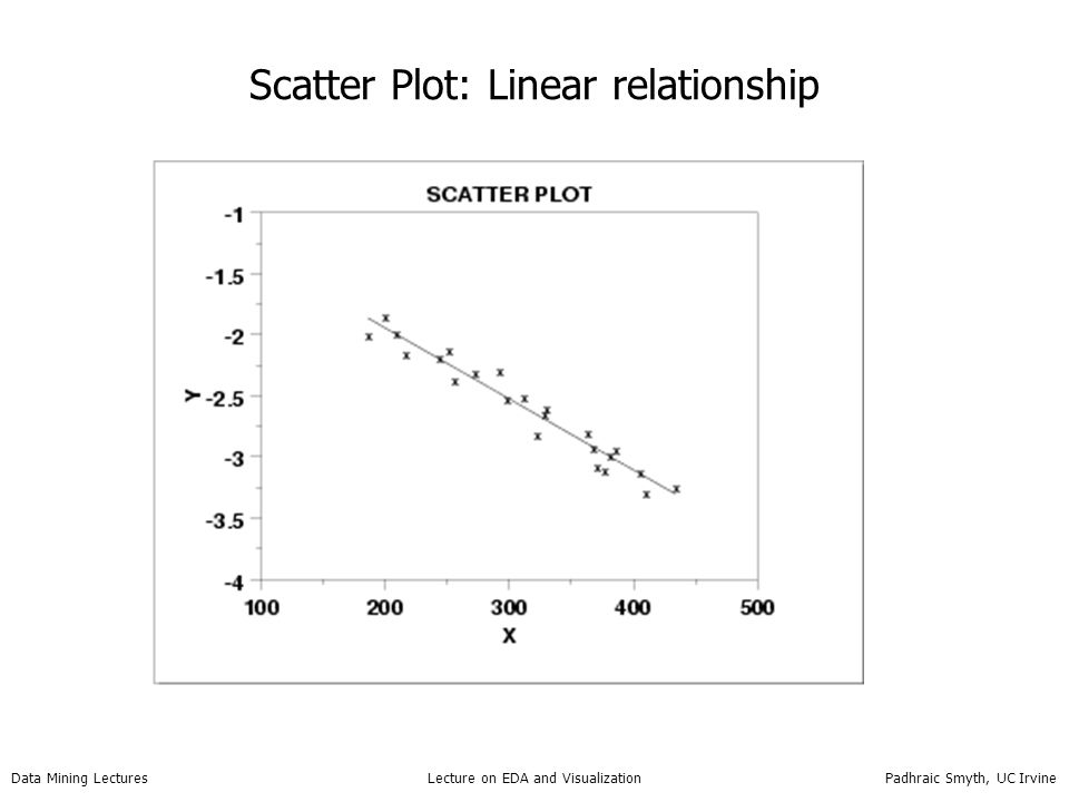 Data Mining Lectures Lecture on EDA and Visualization Padhraic Smyth, UC Irvine Scatter Plot: Linear relationship