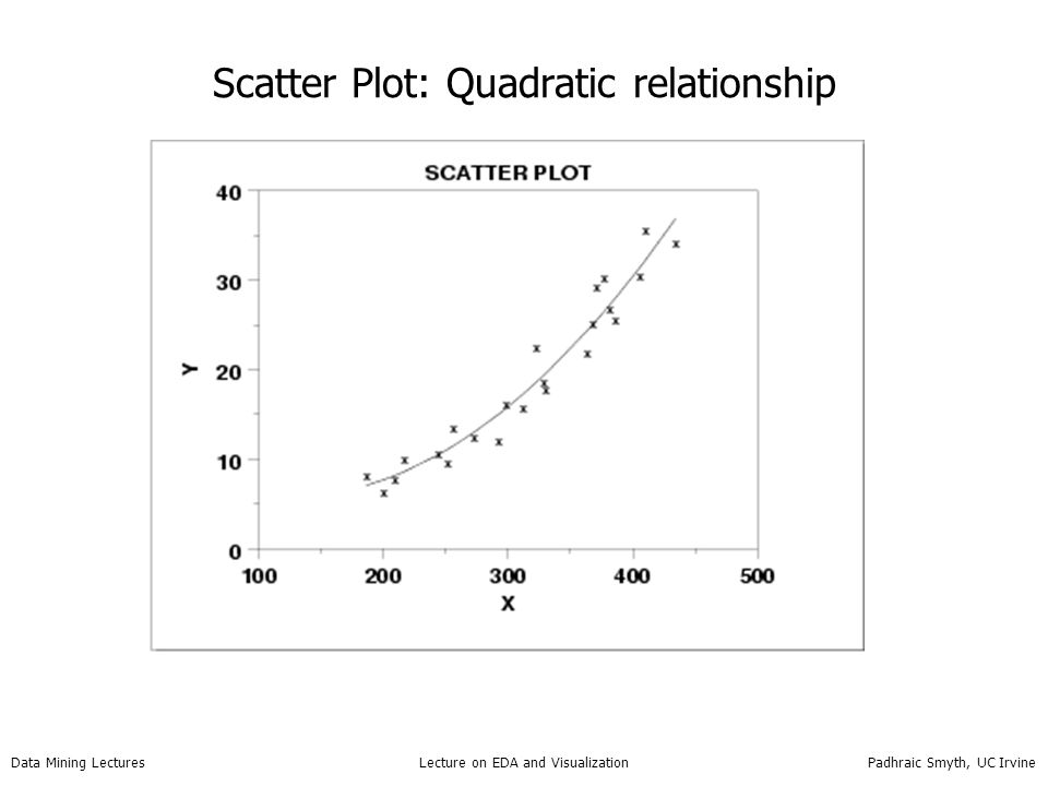 Data Mining Lectures Lecture on EDA and Visualization Padhraic Smyth, UC Irvine Scatter Plot: Quadratic relationship