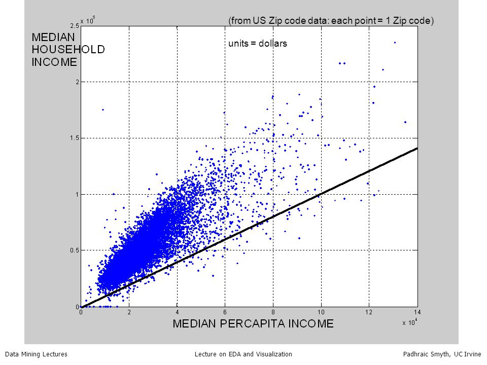 Data Mining Lectures Lecture on EDA and Visualization Padhraic Smyth, UC Irvine (from US Zip code data: each point = 1 Zip code) units = dollars