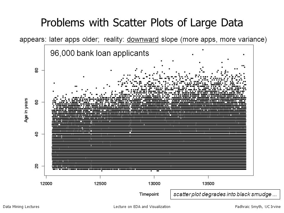 Data Mining Lectures Lecture on EDA and Visualization Padhraic Smyth, UC Irvine Problems with Scatter Plots of Large Data 96,000 bank loan applicants