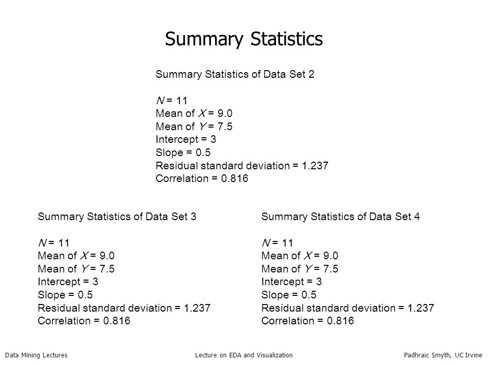Data Mining Lectures Lecture on EDA and Visualization Padhraic Smyth, UC Irvine Summary Statistics Summary Statistics of Data Set 2 N = 11 Mean of X =