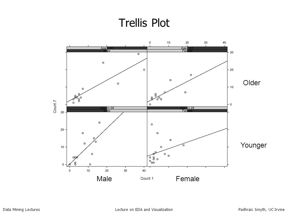 Data Mining Lectures Lecture on EDA and Visualization Padhraic Smyth, UC Irvine Trellis Plot Younger Older MaleFemale
