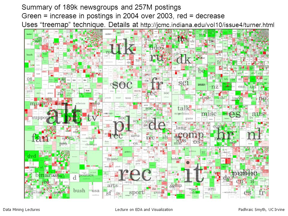 Data Mining Lectures Lecture on EDA and Visualization Padhraic Smyth, UC Irvine Summary of 189k newsgroups and 257M postings Green = increase in posti