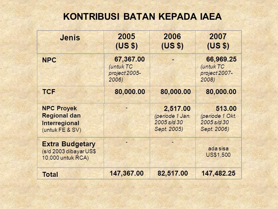 KONTRIBUSI BATAN KEPADA IAEA Jenis 2005 (US $) 2006 (US $) 2007 (US $) NPC 67,367.00 (untuk TC project 2005- 2006) -66,969.25 (untuk TC project 2007- 2008) TCF80,000.00 NPC Proyek Regional dan Interregional (untuk FE & SV) - 2,517.00 (periode 1 Jan.