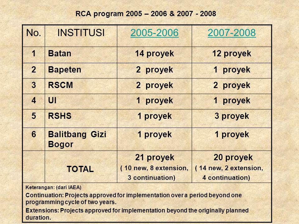 No.INSTITUSI2005-20062007-2008 1Batan14 proyek12 proyek 2Bapeten2 proyek1 proyek 3RSCM2 proyek 4UI1 proyek 5RSHS1 proyek3 proyek 6Balitbang Gizi Bogor