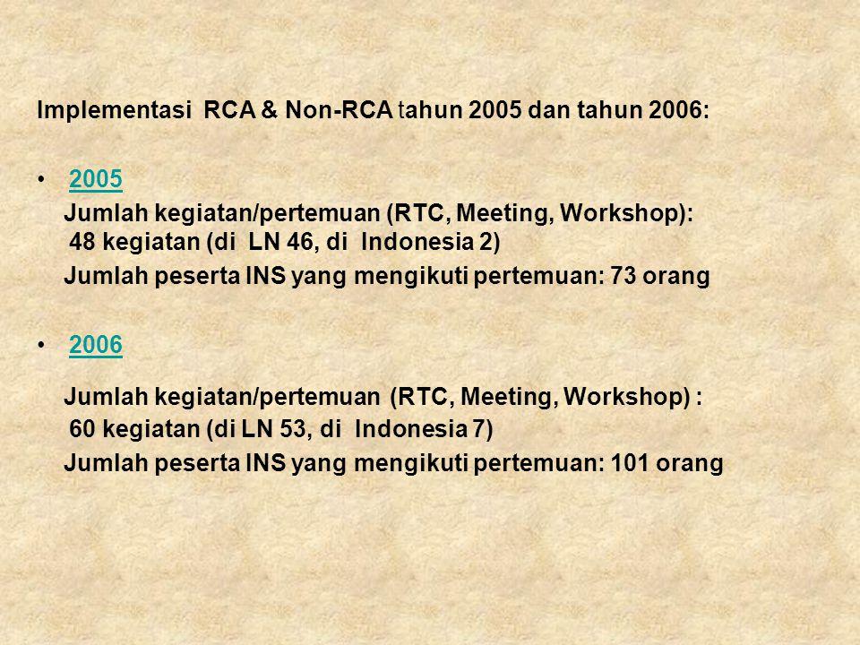 Implementasi RCA & Non-RCA tahun 2005 dan tahun 2006: 2005 Jumlah kegiatan/pertemuan (RTC, Meeting, Workshop): 48 kegiatan (di LN 46, di Indonesia 2) Jumlah peserta INS yang mengikuti pertemuan: 73 orang 2006 Jumlah kegiatan/pertemuan (RTC, Meeting, Workshop) : 60 kegiatan (di LN 53, di Indonesia 7) Jumlah peserta INS yang mengikuti pertemuan: 101 orang