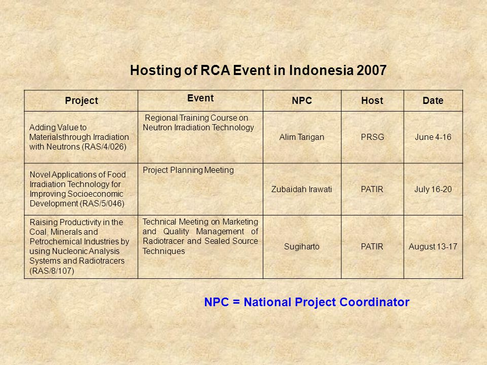 Hosting of RCA Event in Indonesia 2007 Project Event NPCHostDate Adding Value to Materialsthrough Irradiation with Neutrons (RAS/4/026) Regional Training Course on Neutron Irradiation Technology Alim TariganPRSGJune 4-16 Novel Applications of Food Irradiation Technology for Improving Socioeconomic Development (RAS/5/046) Project Planning Meeting Zubaidah IrawatiPATIRJuly 16-20 Raising Productivity in the Coal, Minerals and Petrochemical Industries by using Nucleonic Analysis Systems and Radiotracers (RAS/8/107) Technical Meeting on Marketing and Quality Management of Radiotracer and Sealed Source Techniques SugihartoPATIRAugust 13-17 NPC = National Project Coordinator