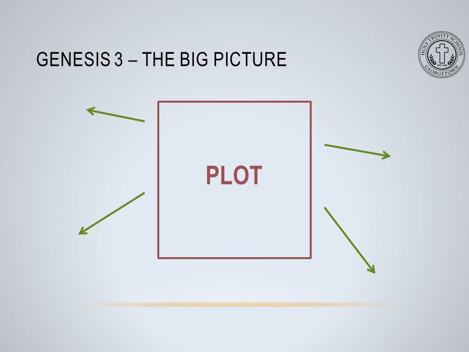 FOR HOMEWORK TOMORROW… Print the preceding slide (i.e., the slide that has a square in which the word plot is written), and write appropriate words next to the arrows.