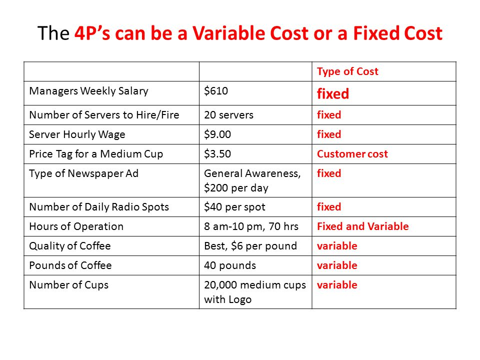 The 4P's can be a Variable Cost or a Fixed Cost Type of Cost Managers Weekly Salary$610 fixed Number of Servers to Hire/Fire20 serversfixed Server Hourly Wage$9.00fixed Price Tag for a Medium Cup$3.50Customer cost Type of Newspaper AdGeneral Awareness, $200 per day fixed Number of Daily Radio Spots$40 per spotfixed Hours of Operation8 am-10 pm, 70 hrsFixed and Variable Quality of CoffeeBest, $6 per poundvariable Pounds of Coffee40 poundsvariable Number of Cups20,000 medium cups with Logo variable