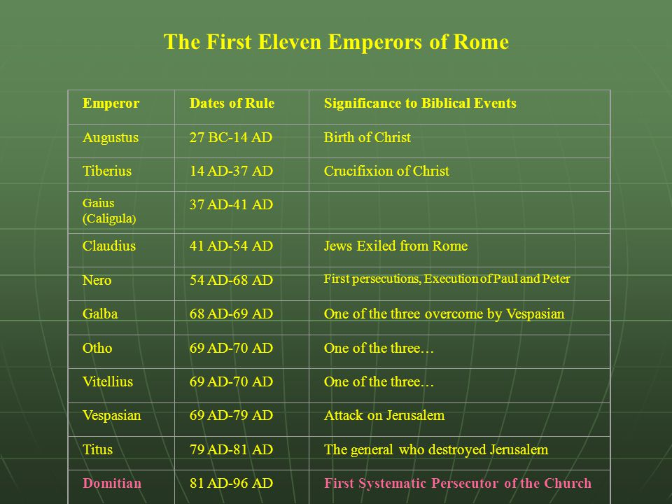 The First Eleven Emperors of Rome EmperorDates of RuleSignificance to Biblical Events Augustus27 BC-14 ADBirth of Christ Tiberius14 AD-37 ADCrucifixio