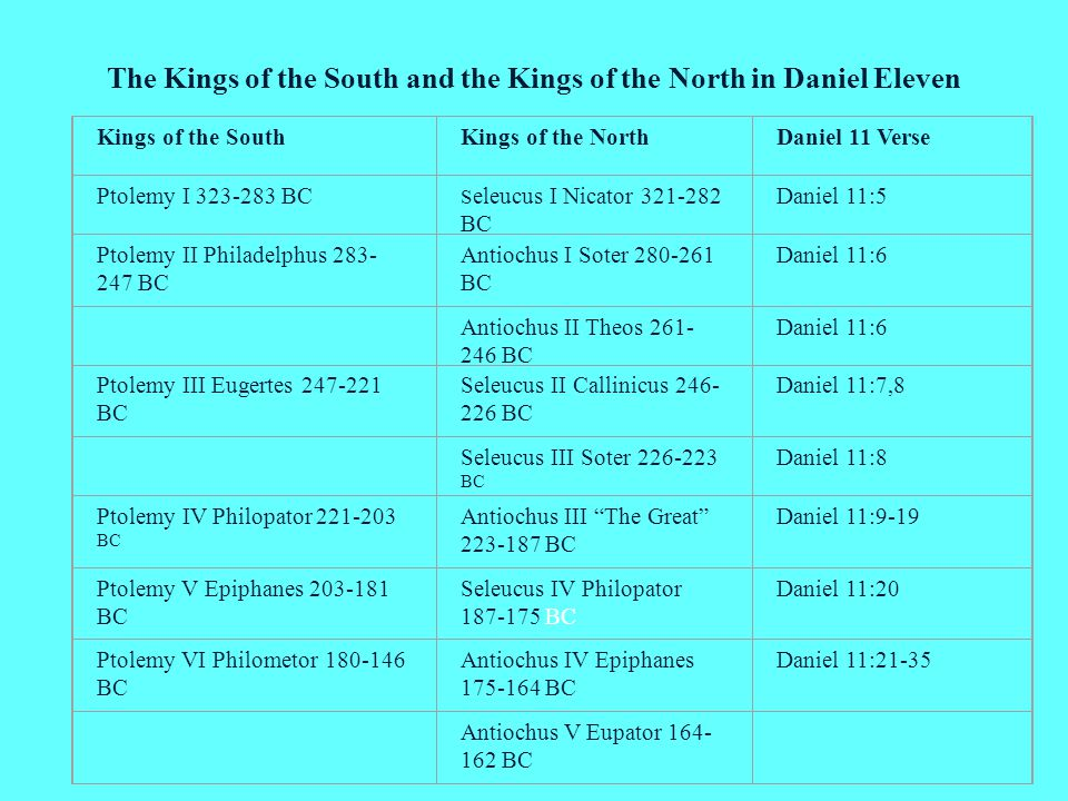 The Kings of the South and the Kings of the North in Daniel Eleven Kings of the SouthKings of the NorthDaniel 11 Verse Ptolemy I 323-283 BC S eleucus