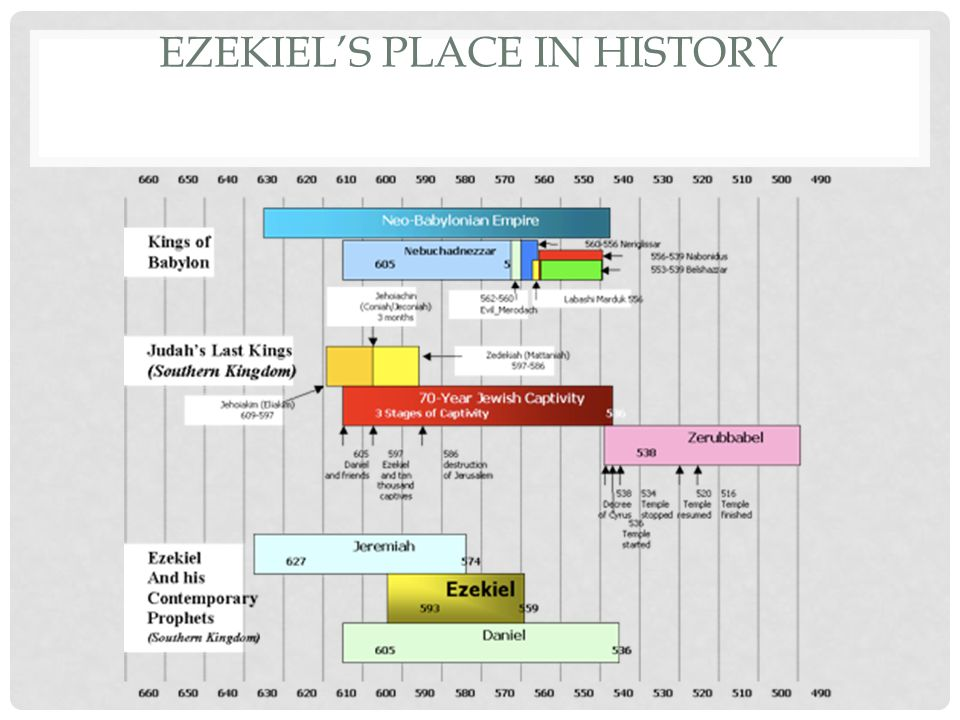 EZEKIEL 17 PARABLE OF TWO EAGLES The two eagles are Babylon and Egypt.