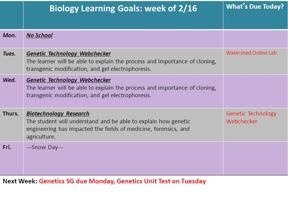 Biology Learning Goals: week of 2/16 What's Due Today.