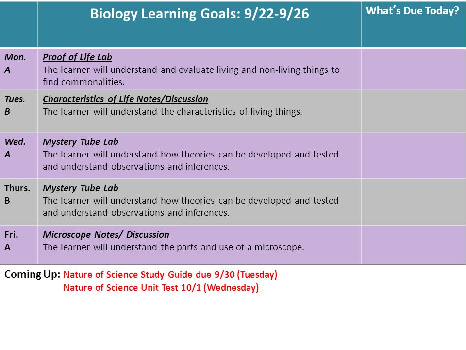 Biology Learning Goals: 9/22-9/26 What's Due Today.