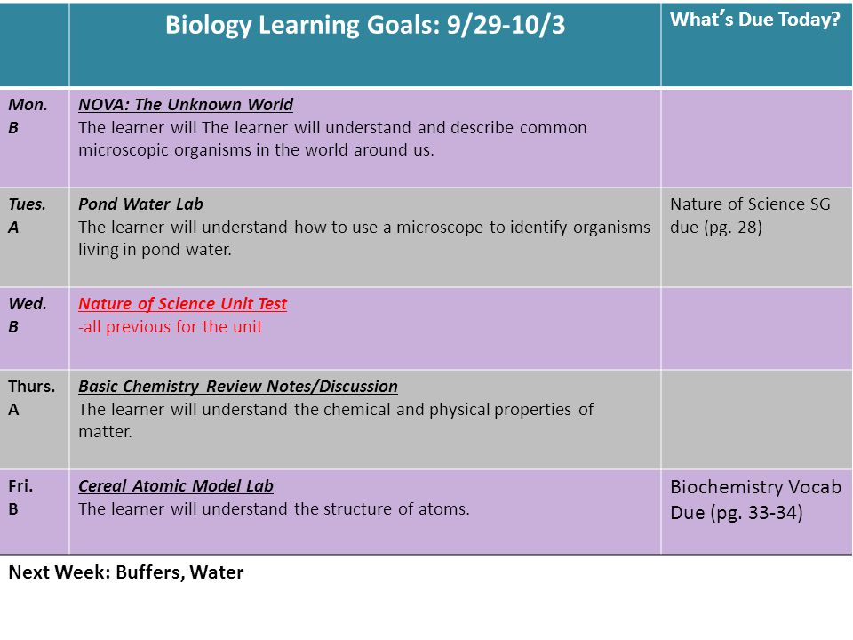 Biology Learning Goals: 9/29-10/3 What's Due Today.