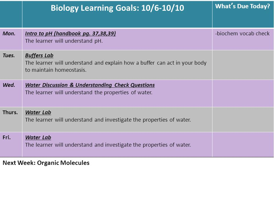Biology Learning Goals: 10/6-10/10 What's Due Today.