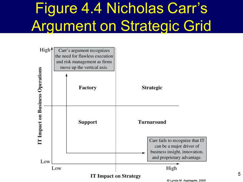 5 Figure 4.4 Nicholas Carr's Argument on Strategic Grid