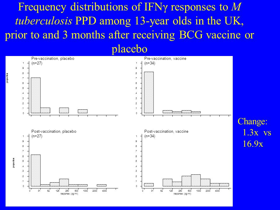 Frequency distributions of IFNγ responses to M tuberculosis PPD among 13-year olds in the UK, prior to and 3 months after receiving BCG vaccine or pla