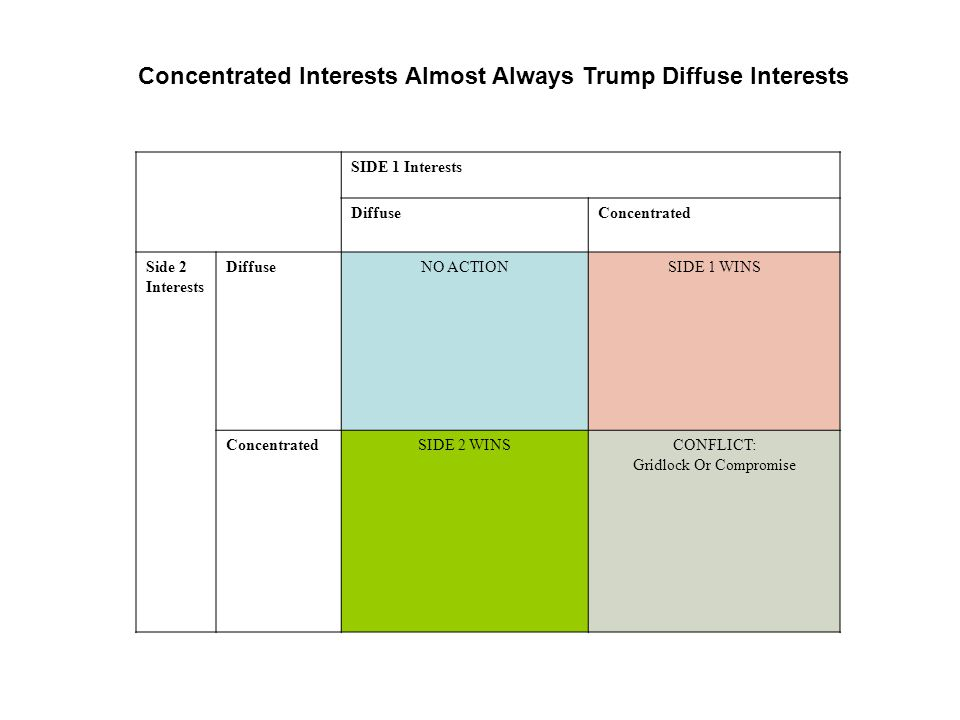 SIDE 1 Interests DiffuseConcentrated Side 2 Interests DiffuseNO ACTIONSIDE 1 WINS ConcentratedSIDE 2 WINSCONFLICT: Gridlock Or Compromise Concentrated Interests Almost Always Trump Diffuse Interests