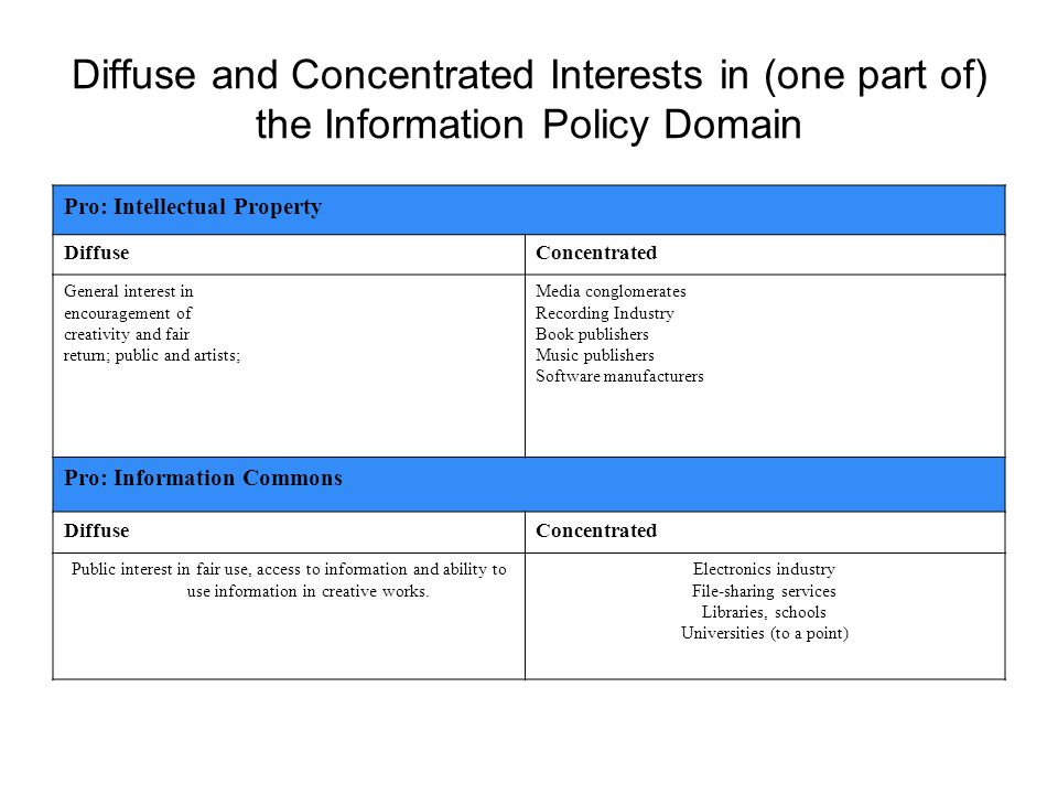 Diffuse and Concentrated Interests in (one part of) the Information Policy Domain Pro: Intellectual Property DiffuseConcentrated General interest in encouragement of creativity and fair return; public and artists; Media conglomerates Recording Industry Book publishers Music publishers Software manufacturers Pro: Information Commons DiffuseConcentrated Public interest in fair use, access to information and ability to use information in creative works.