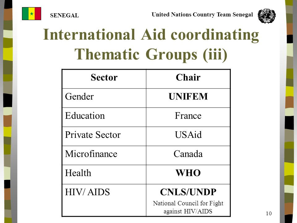 United Nations Country Team Senegal SENEGAL 10 International Aid coordinating Thematic Groups (iii) SectorChair GenderUNIFEM EducationFrance Private SectorUSAid MicrofinanceCanada HealthWHO HIV/ AIDSCNLS/UNDP National Council for Fight against HIV/AIDS