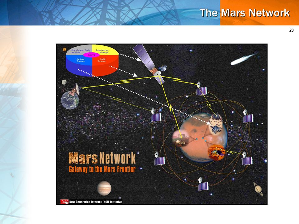 28 The Mars Network