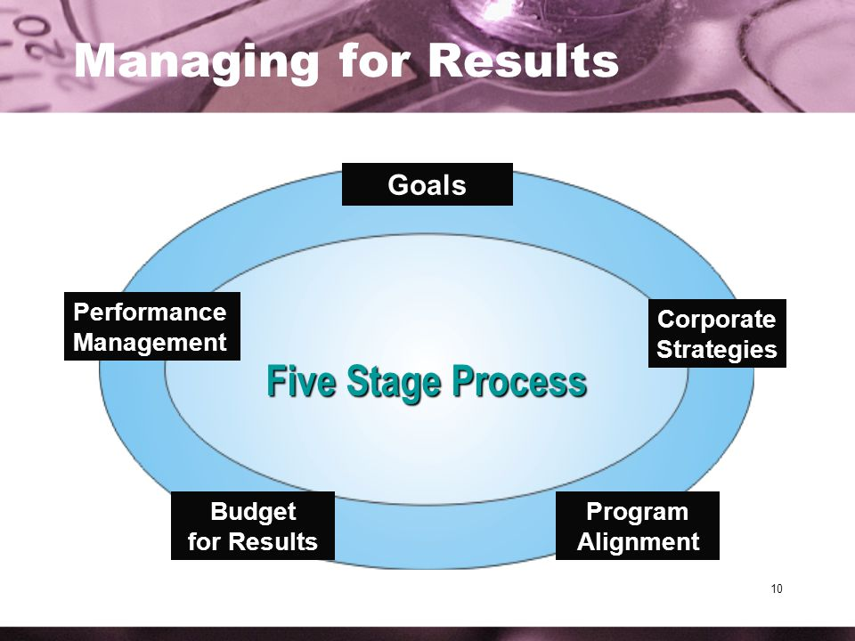 10 Managing for Results Outcome Goals Strategies Program Alignment Performance Measurement Goals Performance Management Budget for Results Program Alignment Corporate Strategies Five Stage Process
