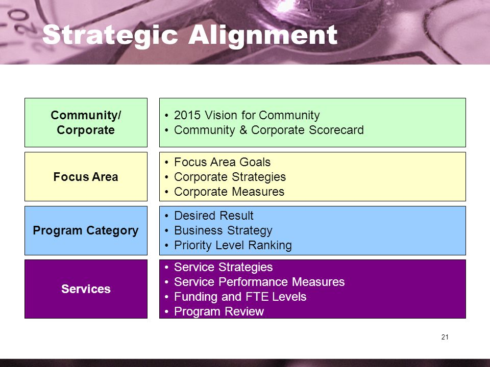 21 Strategic Alignment Community/ Corporate Focus Area Program Category Services 2015 Vision for Community Community & Corporate Scorecard Focus Area Goals Corporate Strategies Corporate Measures Desired Result Business Strategy Priority Level Ranking Service Strategies Service Performance Measures Funding and FTE Levels Program Review