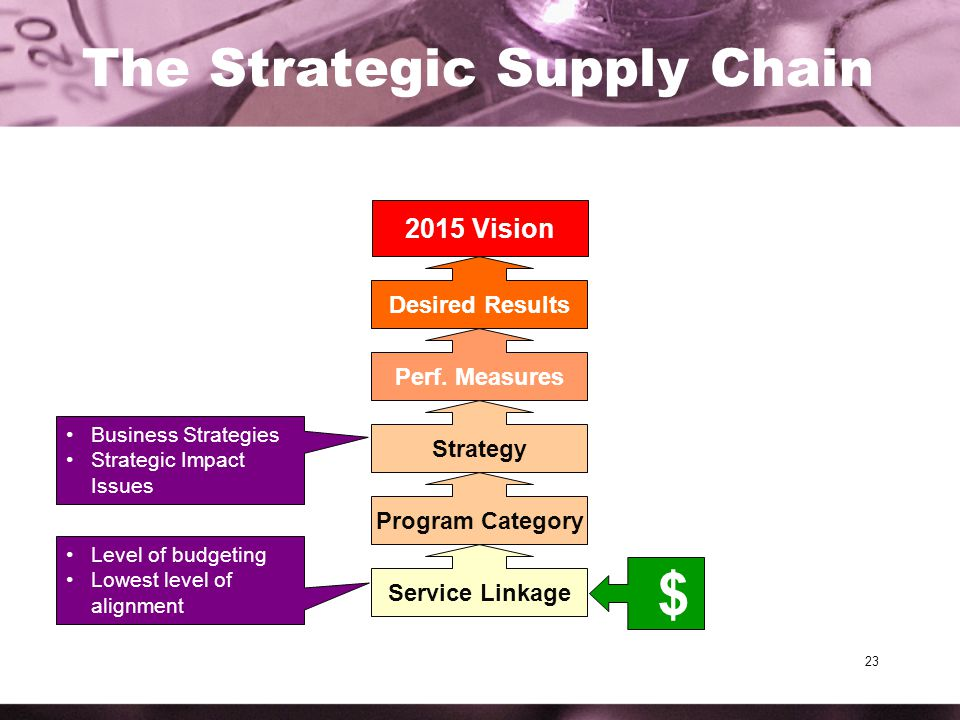 23 The Strategic Supply Chain 2015 Vision Desired Results Perf.