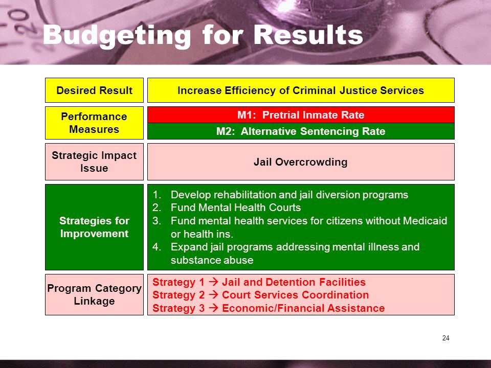 24 Budgeting for Results Desired ResultIncrease Efficiency of Criminal Justice Services Performance Measures M1: Pretrial Inmate Rate M2: Alternative Sentencing Rate Strategic Impact Issue Jail Overcrowding Strategies for Improvement 1.Develop rehabilitation and jail diversion programs 2.Fund Mental Health Courts 3.Fund mental health services for citizens without Medicaid or health ins.