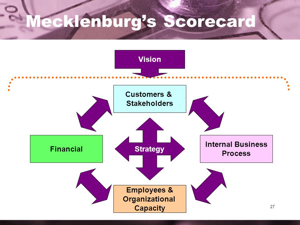 27 Mecklenburg's Scorecard Strategy Employees & Organizational Capacity Customers & Stakeholders Internal Business Process Financial Vision