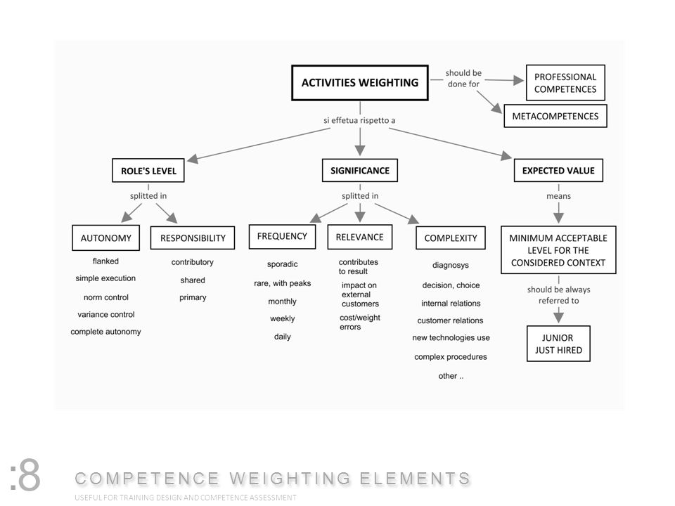 : COMPETENCE WEIGHTING ELEMENTS USEFUL FOR TRAINING DESIGN AND COMPETENCE ASSESSMENT 8