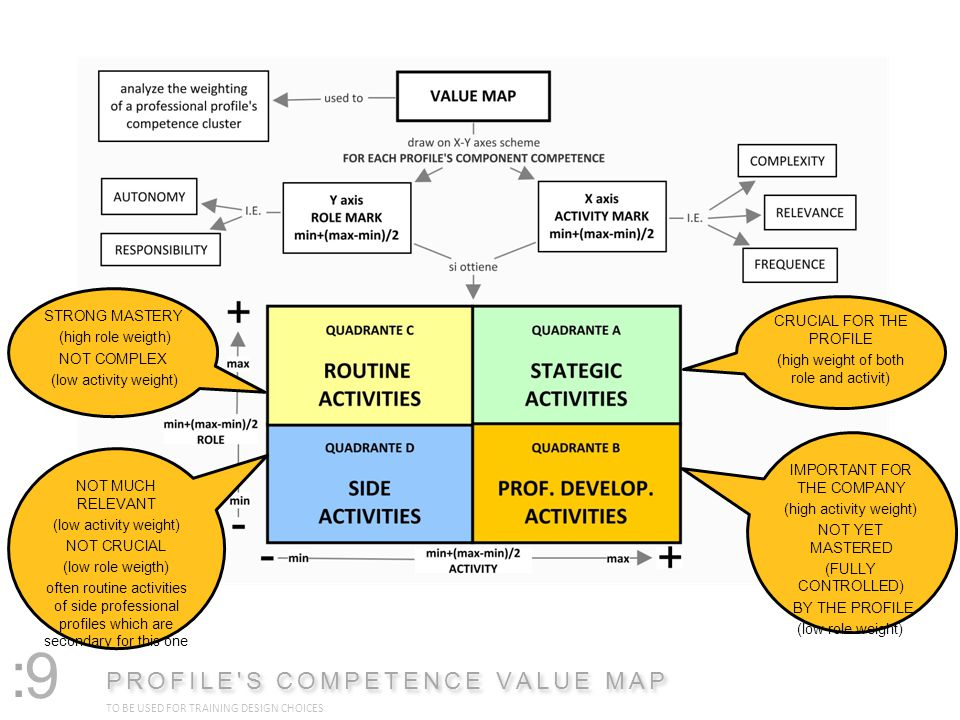 : PROFILE S COMPETENCE VALUE MAP TO BE USED FOR TRAINING DESIGN CHOICES 9 STRONG MASTERY (high role weigth) NOT COMPLEX (low activity weight) NOT MUCH RELEVANT (low activity weight) NOT CRUCIAL (low role weigth) often routine activities of side professional profiles which are secondary for this one CRUCIAL FOR THE PROFILE (high weight of both role and activit) IMPORTANT FOR THE COMPANY (high activity weight) NOT YET MASTERED (FULLY CONTROLLED) BY THE PROFILE (low role weight)