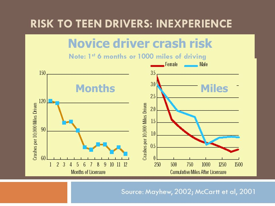 RISK TO TEEN DRIVERS: INEXPERIENCE Novice driver crash risk MonthsMiles Note: 1 st 6 months or 1000 miles of driving Source: Mayhew, 2002; McCartt et al, 2001