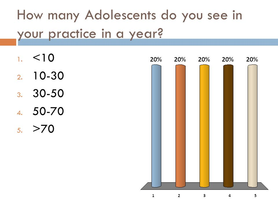 How many Adolescents do you see in your practice in a year.