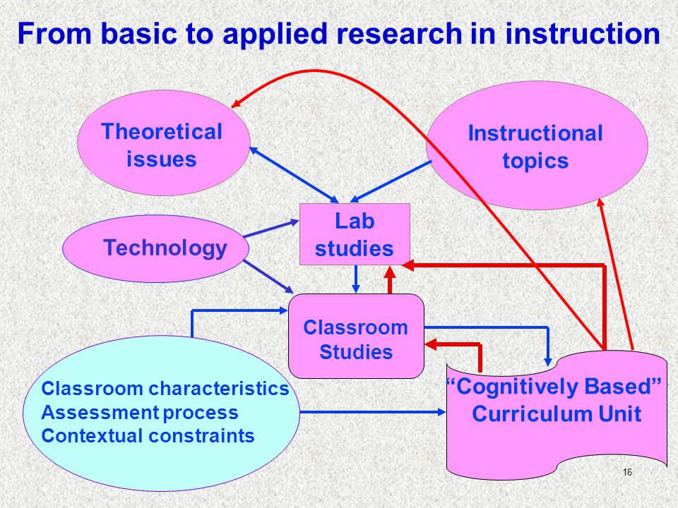 16 Cognitively Based Curriculum Unit Theoretical issues Instructional topics Classroom Studies Technology Lab studies Classroom characteristics Assessment process Contextual constraints From basic to applied research in instruction