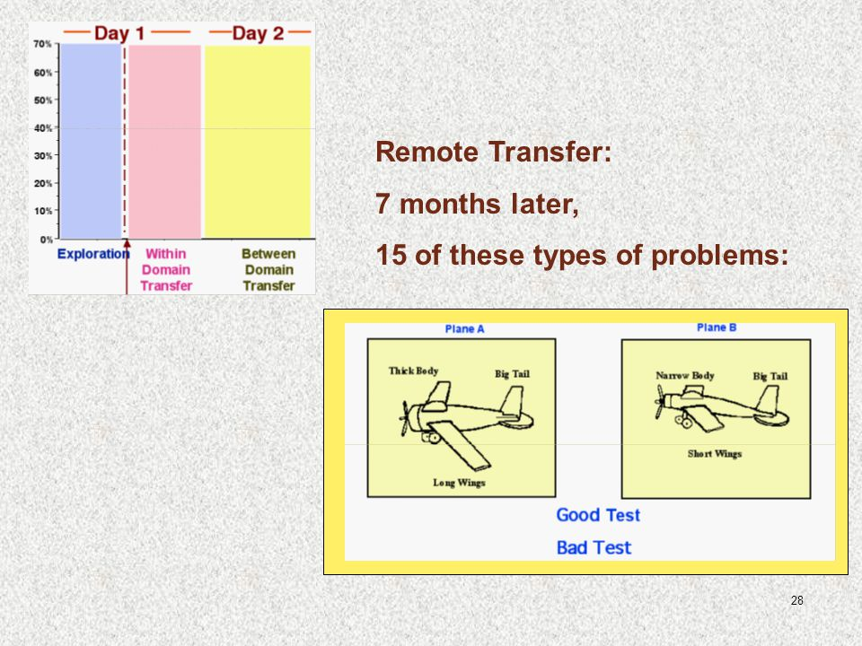 28 Remote Transfer: 7 months later, 15 of these types of problems: