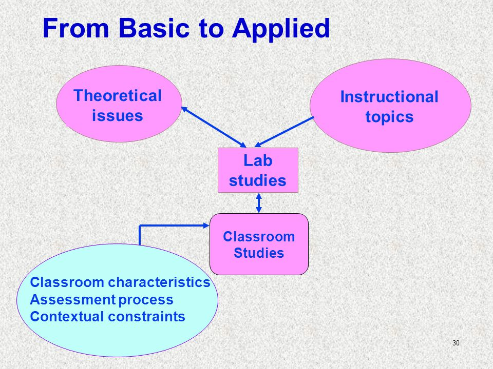 30 Theoretical issues Instructional topics Lab studies Classroom Studies Classroom characteristics Assessment process Contextual constraints From Basic to Applied