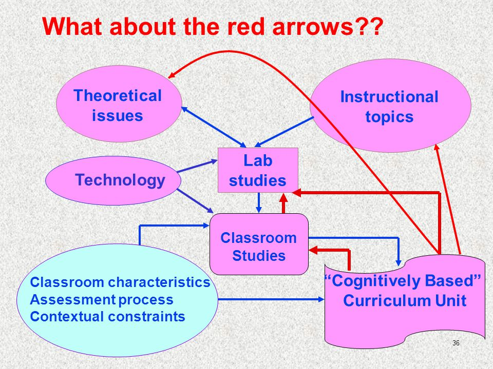 36 Cognitively Based Curriculum Unit Theoretical issues Instructional topics Classroom Studies Technology Lab studies Classroom characteristics Assessment process Contextual constraints What about the red arrows