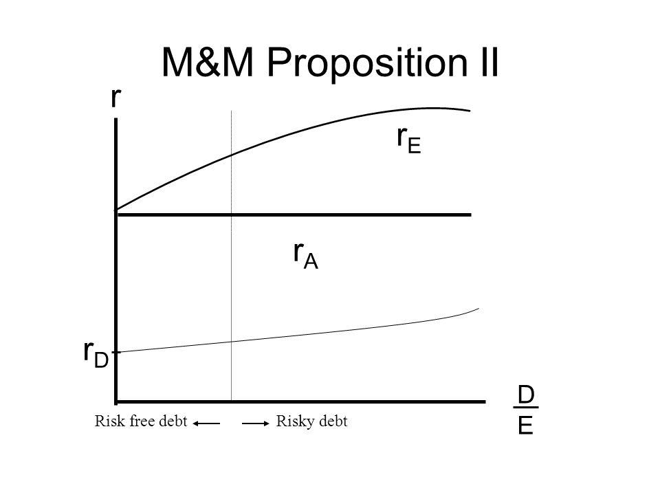r DEDE rDrD rErE M&M Proposition II rArA Risk free debtRisky debt