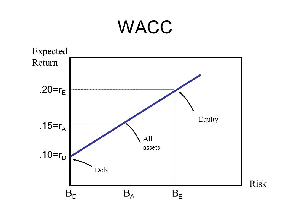 WACC.10=r D.20=r E.15=r A BEBE BABA BDBD Risk Expected Return Equity All assets Debt