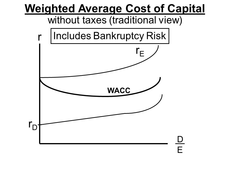 Weighted Average Cost of Capital without taxes (traditional view) r DEDE rDrD rErE Includes Bankruptcy Risk WACC