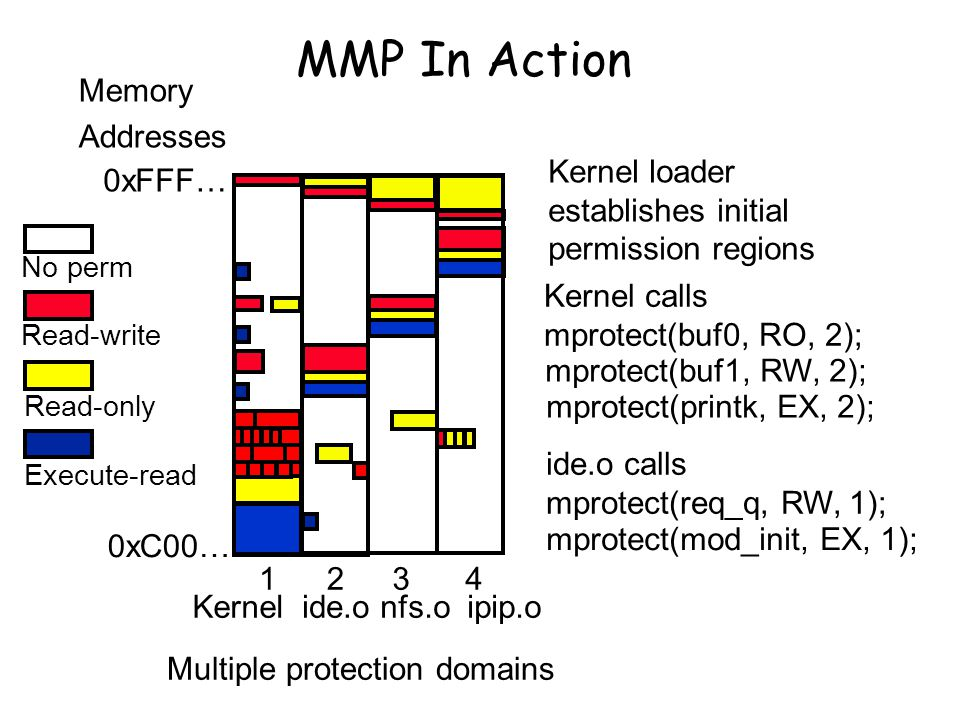 MMP In Action Kernelide.o Kernel loader establishes initial permission regions Kernel calls mprotect(buf0, RO, 2); mprotect(buf1, RW, 2); 12 Memory Addresses 0xC00… 0xFFF… mprotect(printk, EX, 2); ide.o calls mprotect(req_q, RW, 1); mprotect(mod_init, EX, 1); nfs.oipip.o 34 No perm Read-write Read-only Execute-read Multiple protection domains